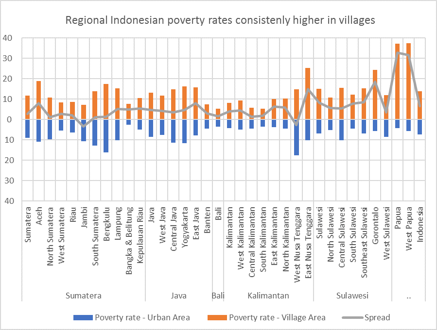 Graph - poverty rates indonesia